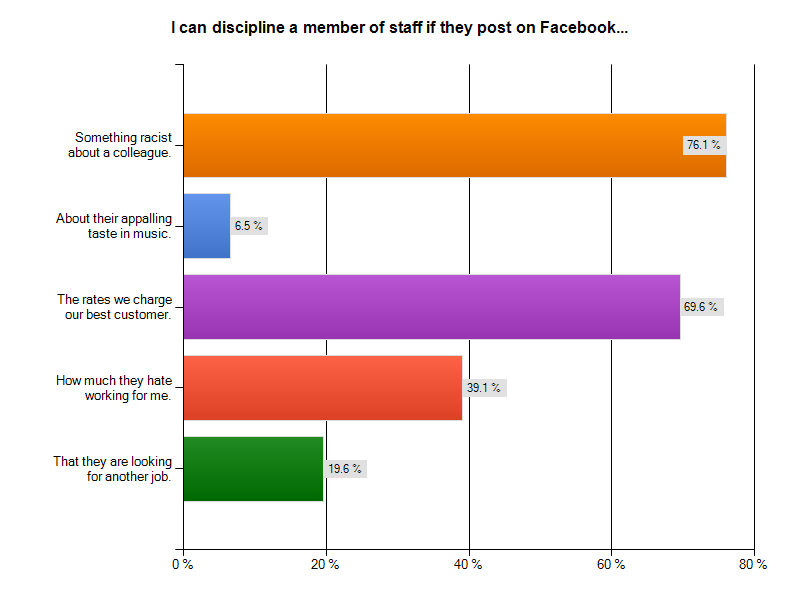 I can discipline a member of staff if they post on Facebook...
