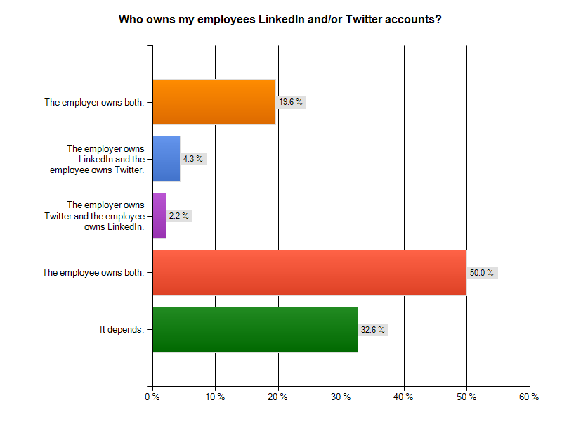 Who owns my employees' LinkedIn and/or Twitter accounts?
